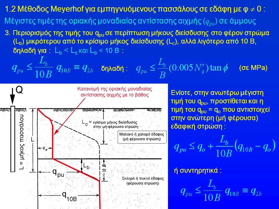 1.2 Μέθοδος Meyerhof για εμπηγνυόμενους πασσάλους σε εδάφη με φ  0 :