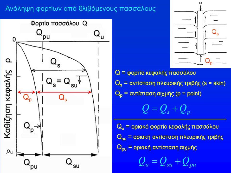 Qp Qs Ανάληψη φορτίων από θλιβόμενους πασσάλους Qs Qp
