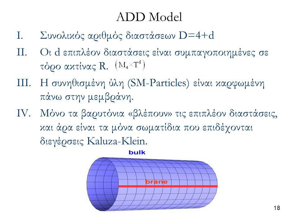 ADD Model Συνολικός αριθμός διαστάσεων D=4+d