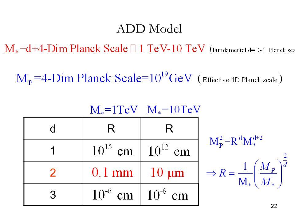 ADD Model d R 1 2 3