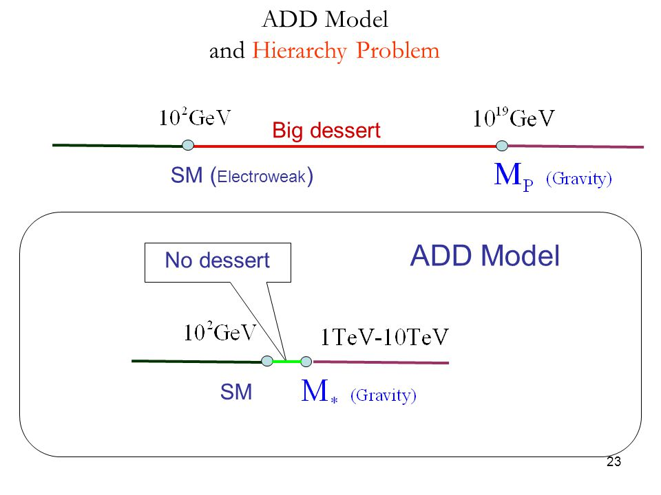 ADD Model ADD Model and Hierarchy Problem Big dessert SM (Electroweak)
