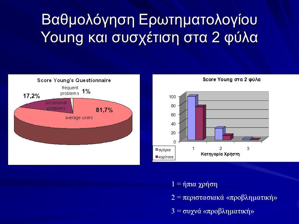 Βαθμολόγηση Ερωτηματολογίου Young και συσχέτιση στα 2 φύλα