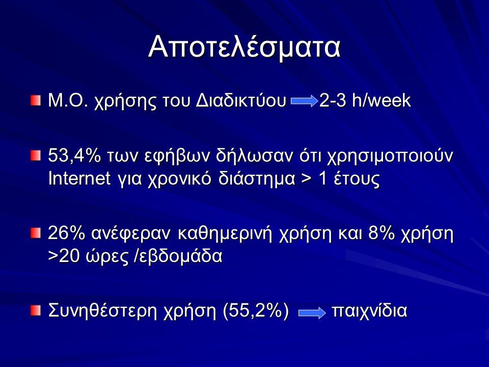 Αποτελέσματα Μ.Ο. χρήσης του Διαδικτύου 2-3 h/week