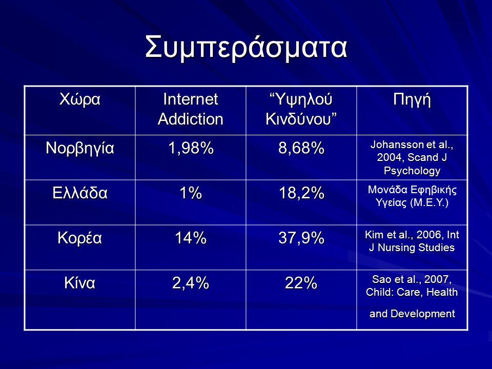 Συμπεράσματα Χώρα Internet Addiction Υψηλού Κινδύνου Πηγή Νορβηγία