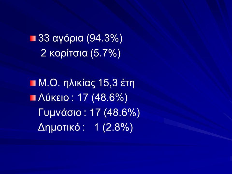 33 αγόρια (94.3%) 2 κορίτσια (5.7%) Μ.Ο. ηλικίας 15,3 έτη. Λύκειο : 17 (48.6%) Γυμνάσιο : 17 (48.6%)