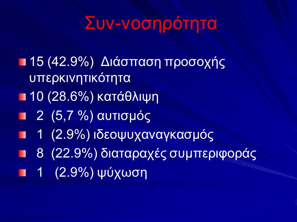 Συν-νοσηρότητα 15 (42.9%) Διάσπαση προσοχής υπερκινητικότητα