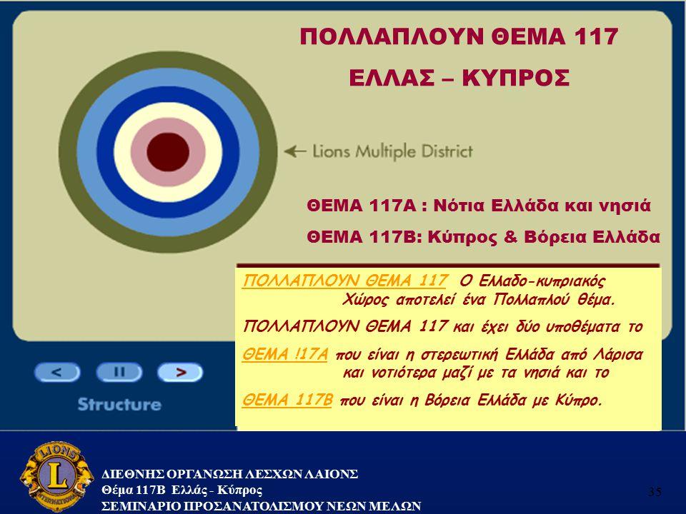 ΠΟΛΛΑΠΛΟΥΝ ΘΕΜΑ 117 ΕΛΛΑΣ – ΚΥΠΡΟΣ ΘΕΜΑ 117Α : Νότια Ελλάδα και νησιά