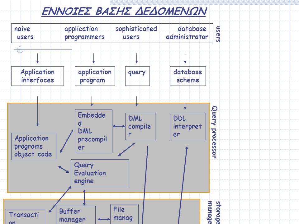 ΕΝΝΟΙΕΣ ΒΑΣΗΣ ΔΕΔΟΜΕΝΩΝ Application interfaces