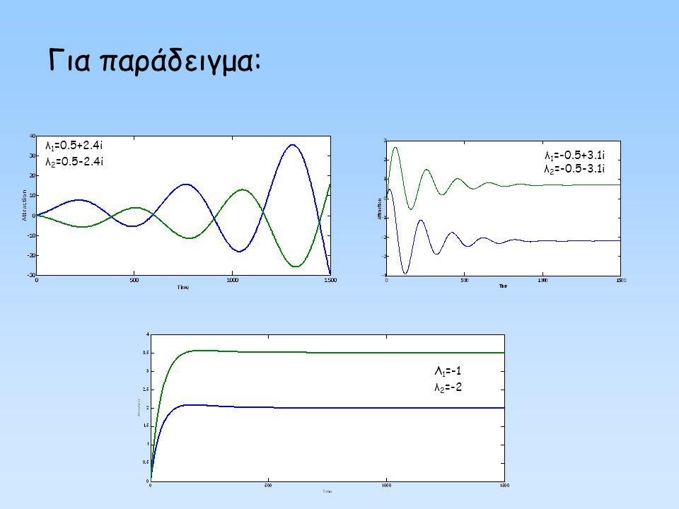 Για παράδειγμα: λ1=-0.5+3.1i λ2=-0.5-3.1i λ1=0.5+2.4i λ2=0.5-2.4i