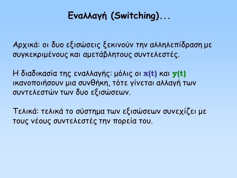 Εναλλαγή (Switching)... Αρχικά: οι δυο εξισώσεις ξεκινούν την αλληλεπίδραση με συγκεκριμένους και αμετάβλητους συντελεστές.