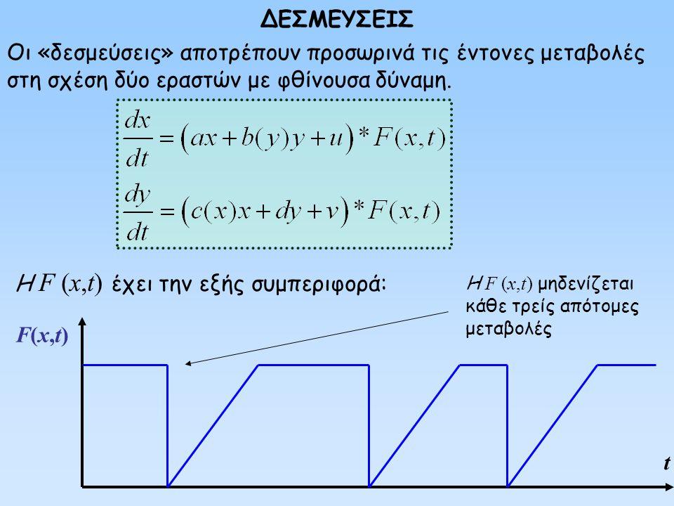 Η F (x,t) έχει την εξής συμπεριφορά: