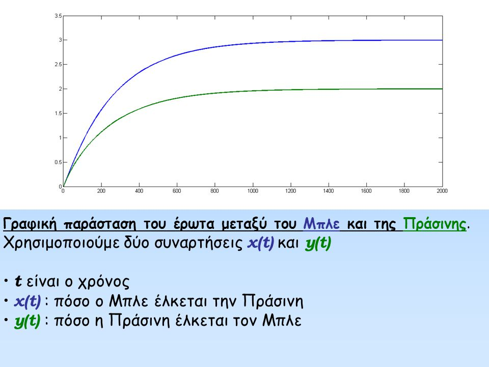 Χρησιμοποιούμε δύο συναρτήσεις x(t) και y(t) t είναι ο χρόνος