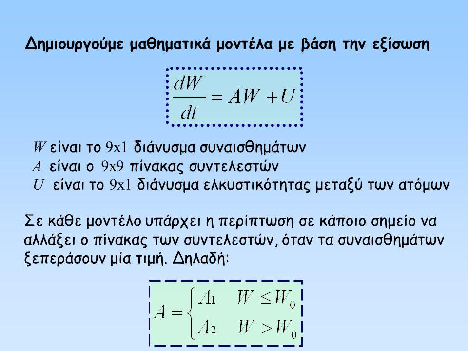 Δημιουργούμε μαθηματικά μοντέλα με βάση την εξίσωση