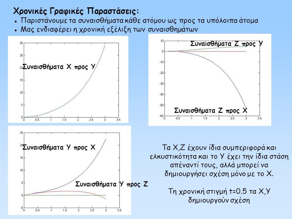 Τη χρονική στιγμή t=0.5 τα X,Y δημιουργούν σχέση