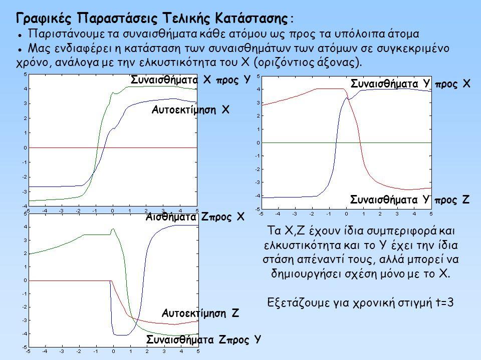 Εξετάζουμε για χρονική στιγμή t=3