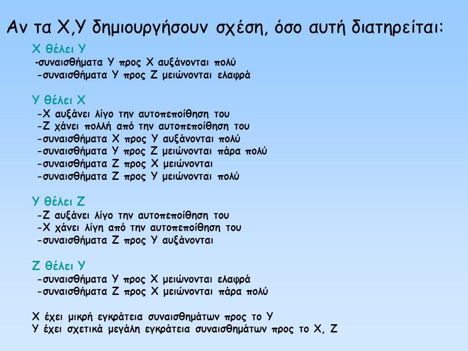 Αν τα X,Y δημιουργήσουν σχέση, όσο αυτή διατηρείται: