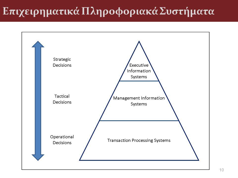 Επιχειρηματικά Πληροφοριακά Συστήματα