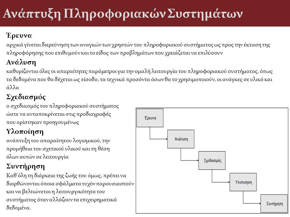 Ανάπτυξη Πληροφοριακών Συστημάτων