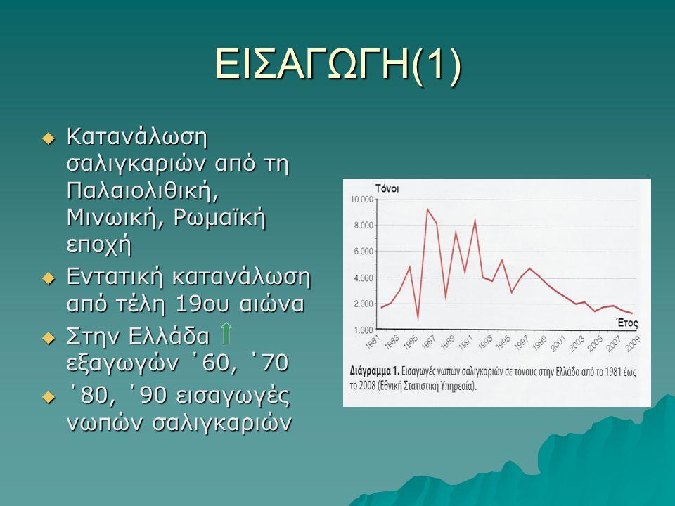 ΕΙΣΑΓΩΓΗ(1) Κατανάλωση σαλιγκαριών από τη Παλαιολιθική, Μινωική, Ρωμαϊκή εποχή. Εντατική κατανάλωση από τέλη 19ου αιώνα.