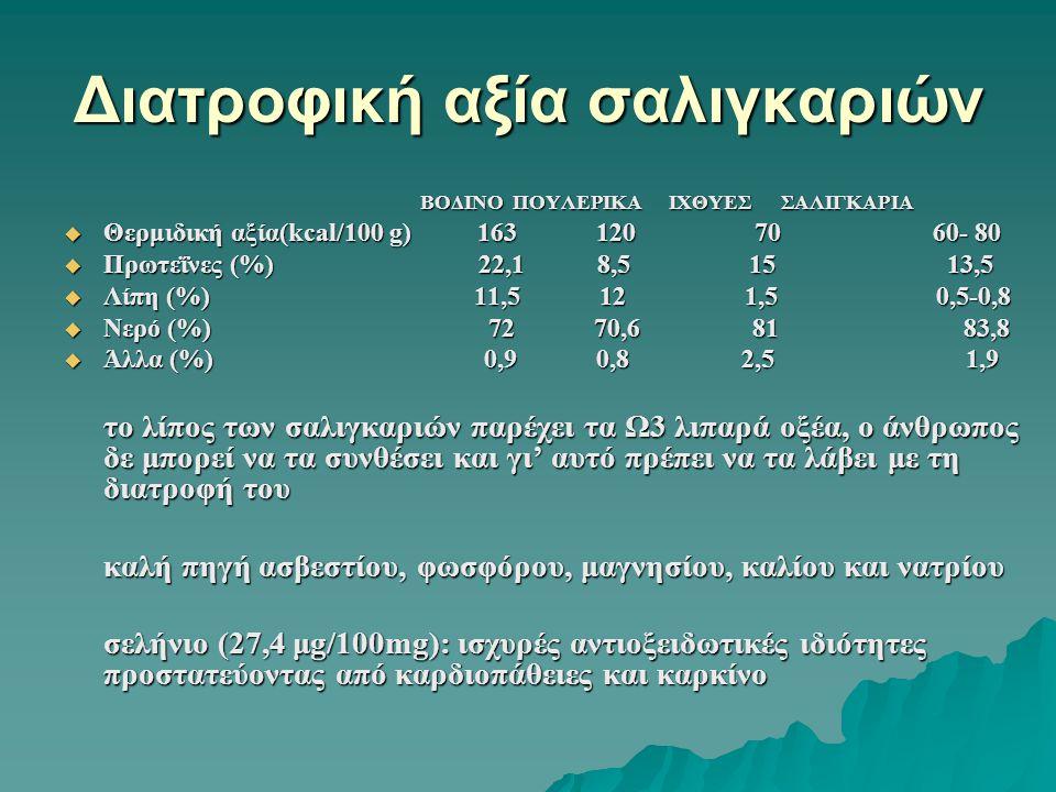 Διατροφική αξία σαλιγκαριών