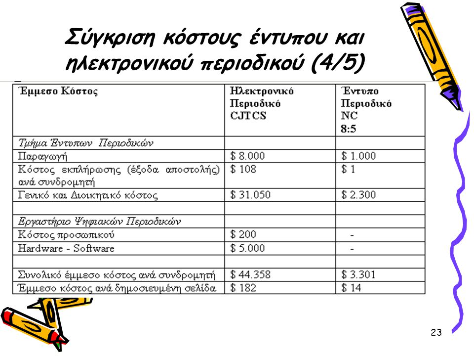 Σύγκριση κόστους έντυπου και ηλεκτρονικού περιοδικού (4/5)