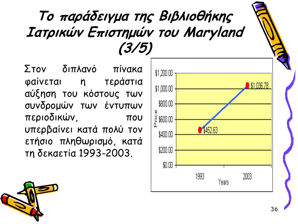 Το παράδειγμα της Βιβλιοθήκης Ιατρικών Επιστημών του Maryland (3/5)