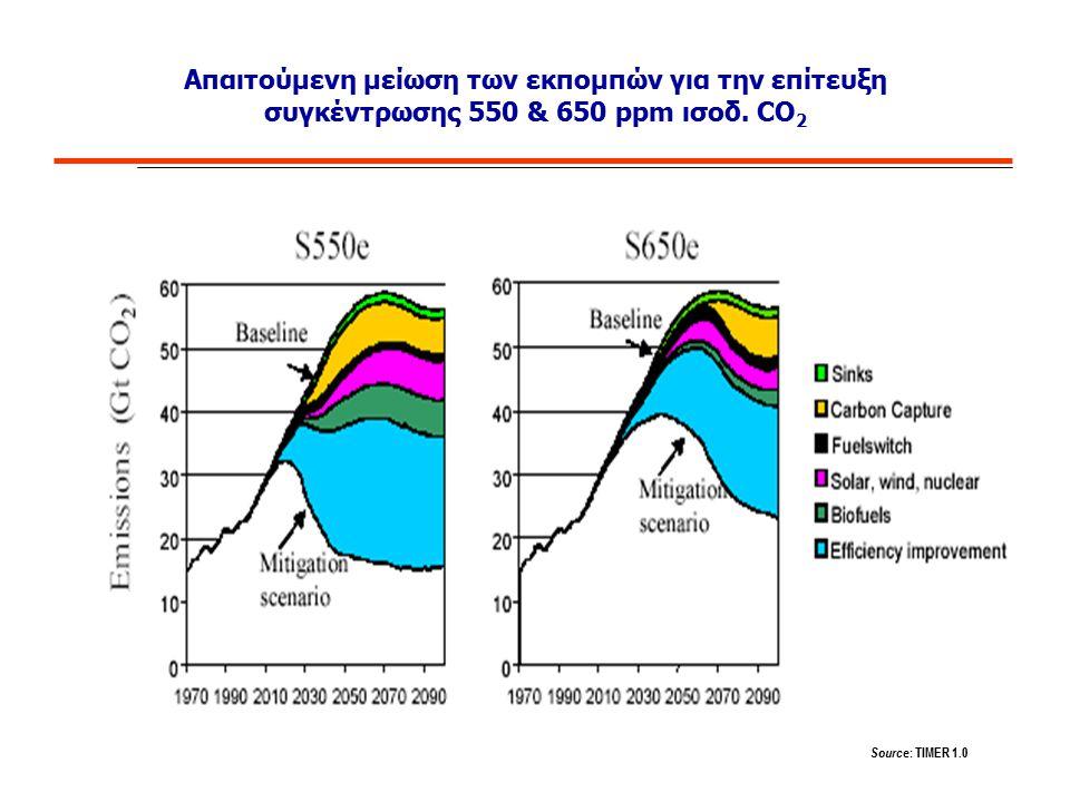 Απαιτούμενη μείωση των εκπομπών για την επίτευξη συγκέντρωσης 550 & 650 ppm ισοδ. CO2