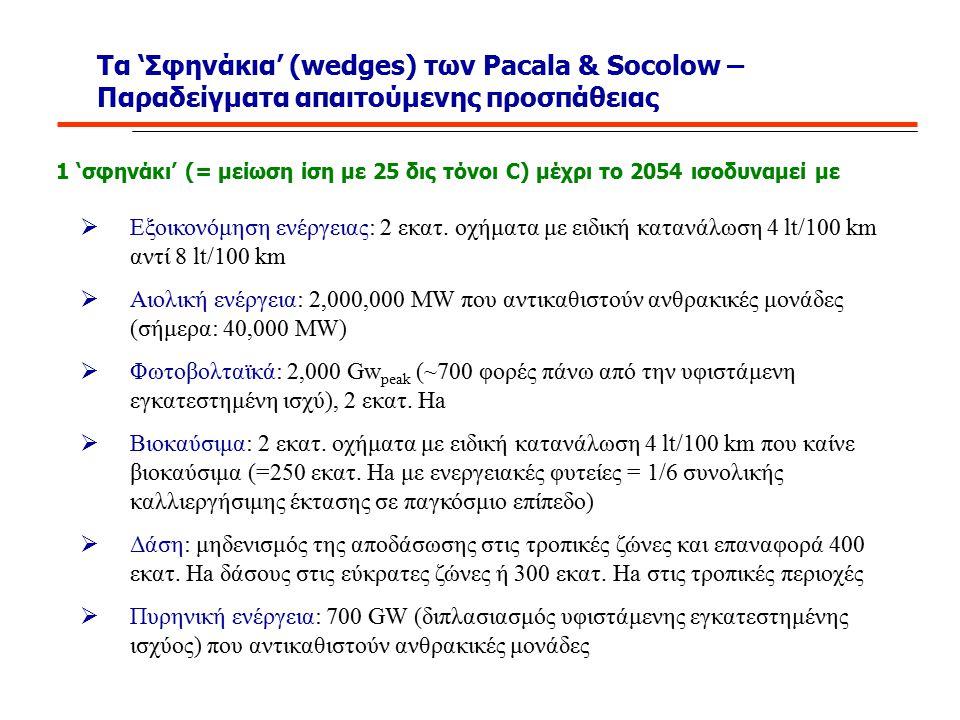 Τα 'Σφηνάκια' (wedges) των Pacala & Socolow –