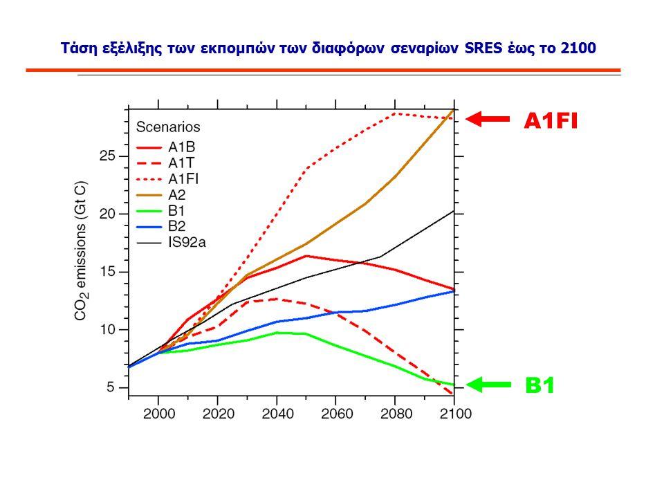 Τάση εξέλιξης των εκπομπών των διαφόρων σεναρίων SRES έως το 2100