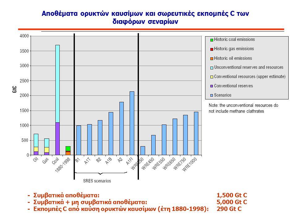 Αποθέματα ορυκτών καυσίμων και σωρευτικές εκπομπές C των διαφόρων σεναρίων