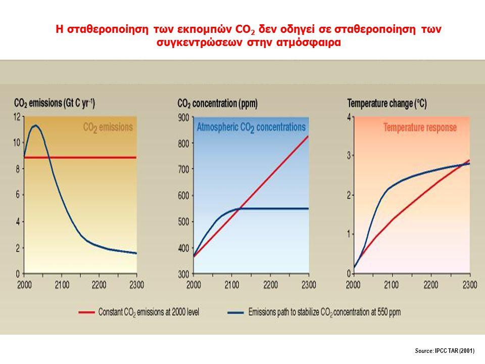 Η σταθεροποίηση των εκπομπών CO2 δεν οδηγεί σε σταθεροποίηση των συγκεντρώσεων στην ατμόσφαιρα