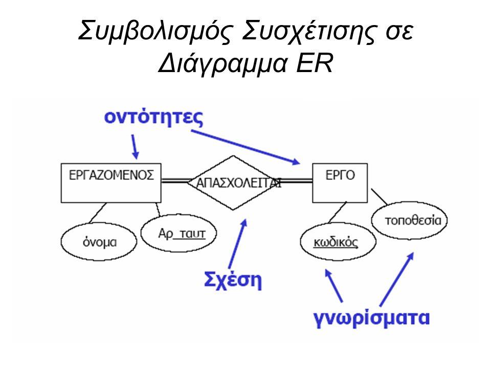 Συμβολισμός Συσχέτισης σε Διάγραμμα ER