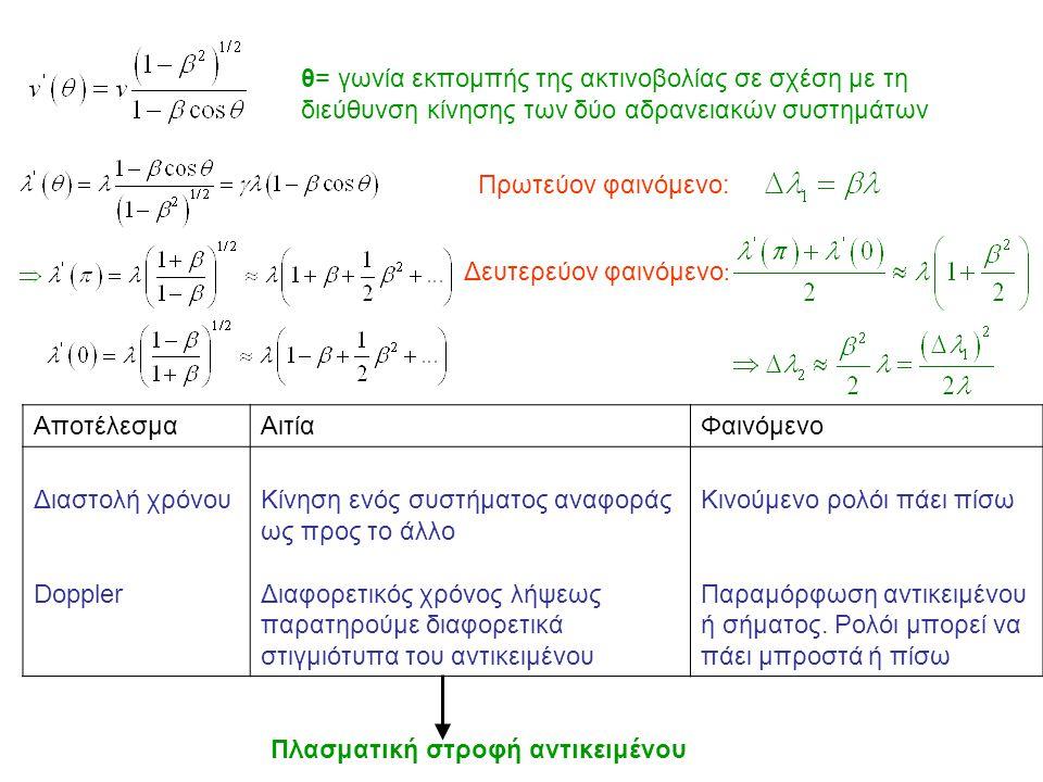 θ= γωνία εκπομπής της ακτινοβολίας σε σχέση με τη