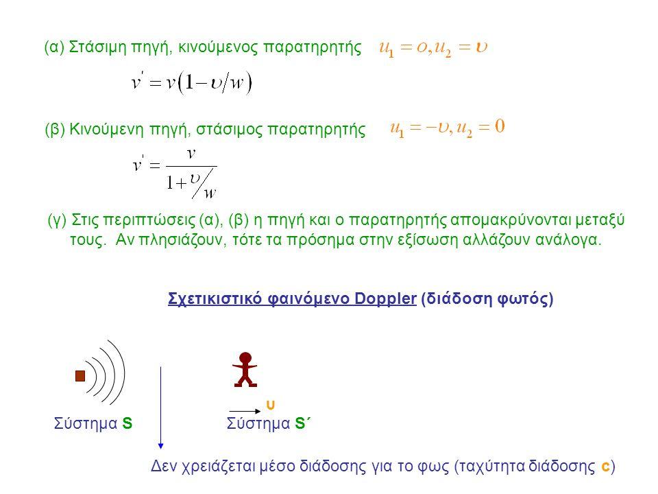 (α) Στάσιμη πηγή, κινούμενος παρατηρητής