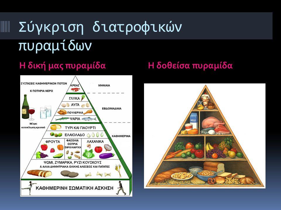 Σύγκριση διατροφικών πυραμίδων