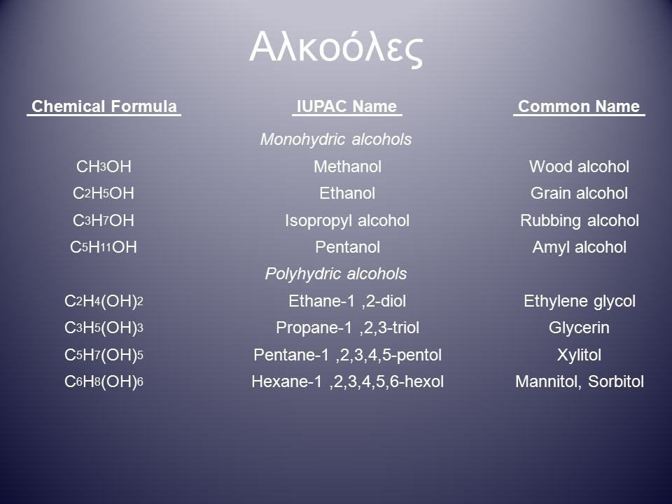Αλκοόλες Chemical Formula IUPAC Name Common Name Monohydric alcohols