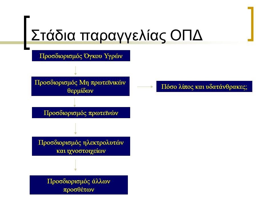 Στάδια παραγγελίας ΟΠΔ