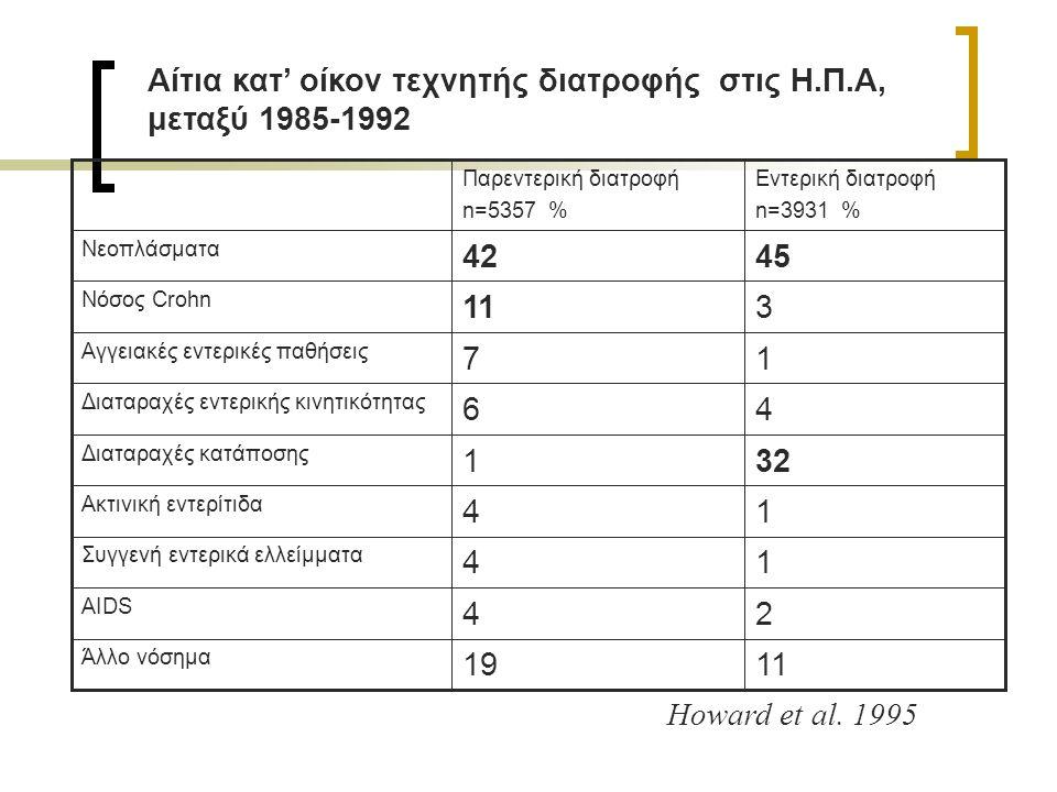 Αίτια κατ' οίκον τεχνητής διατροφής στις Η.Π.Α, μεταξύ 1985-1992