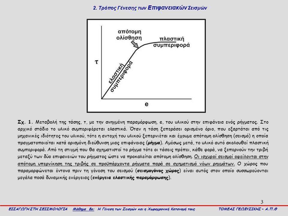 2. Τρόπος Γένεσης των Επιφανειακών Σεισμών