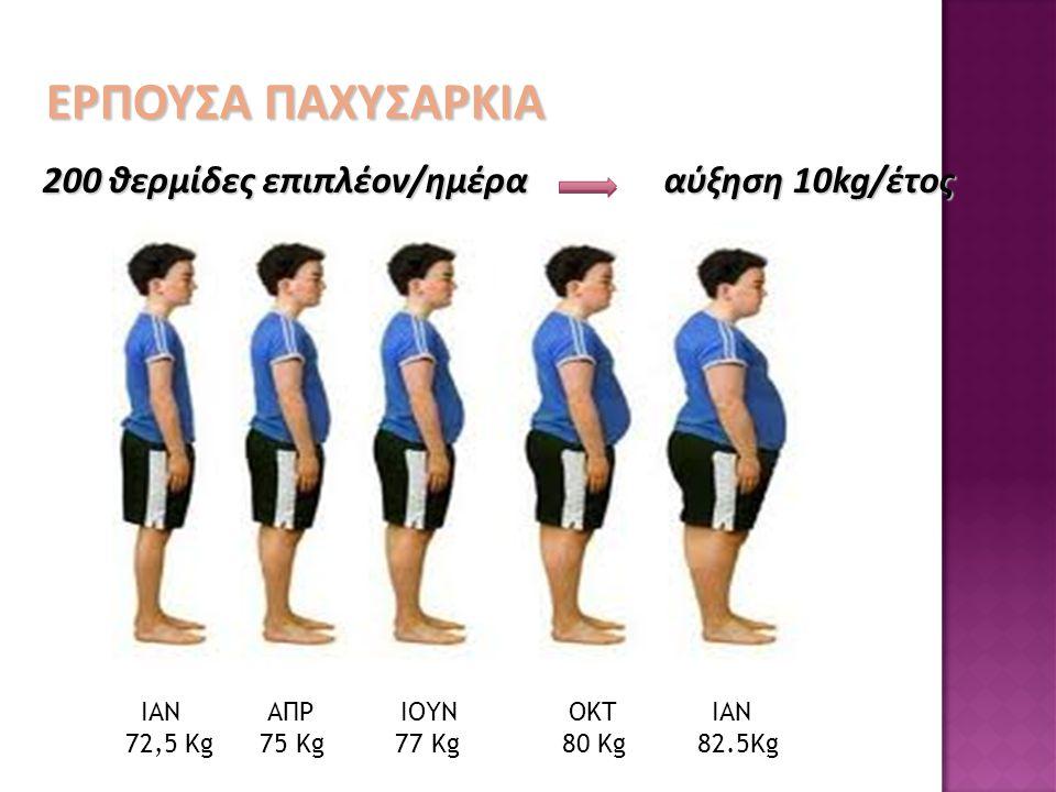 ΕΡΠΟΥΣΑ ΠΑΧΥΣΑΡΚΙΑ 200 θερμίδες επιπλέον/ημέρα αύξηση 10kg/έτος
