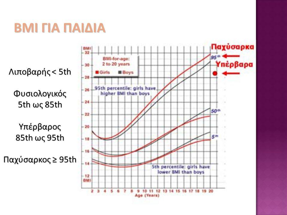 ΒΜΙ ΓΙΑ ΠΑΙΔΙΑ Λιποβαρής < 5th Φυσιολογικός 5th ως 85th Υπέρβαρος