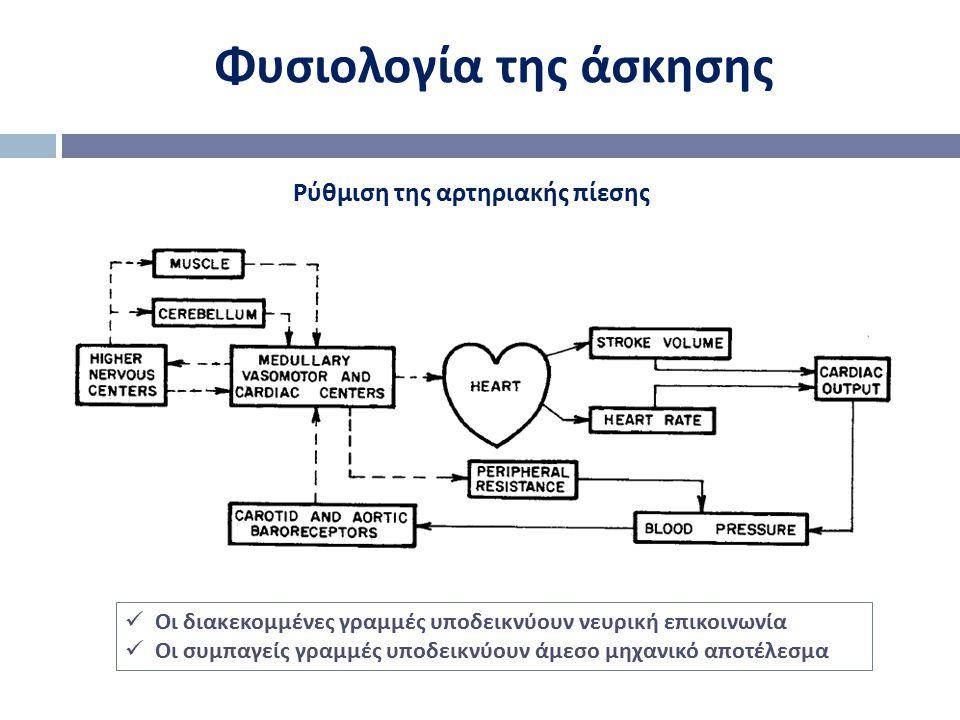 Φυσιολογία της άσκησης