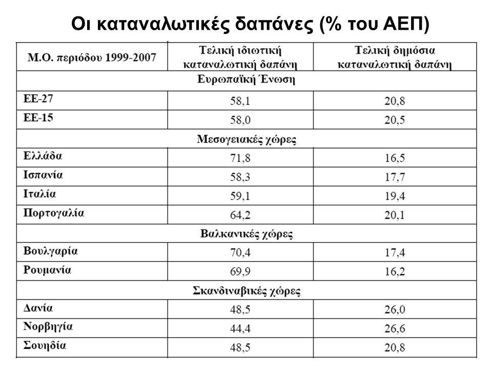 Οι καταναλωτικές δαπάνες (% του ΑΕΠ)