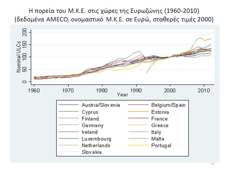 Η πορεία του Μ.Κ.Ε. στις χώρες της Ευρωζώνης (1960-2010) (δεδομένα AMECO, ονομαστικό Μ.Κ.Ε.