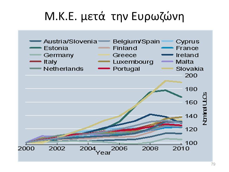 Μ.Κ.Ε. μετά την Ευρωζώνη