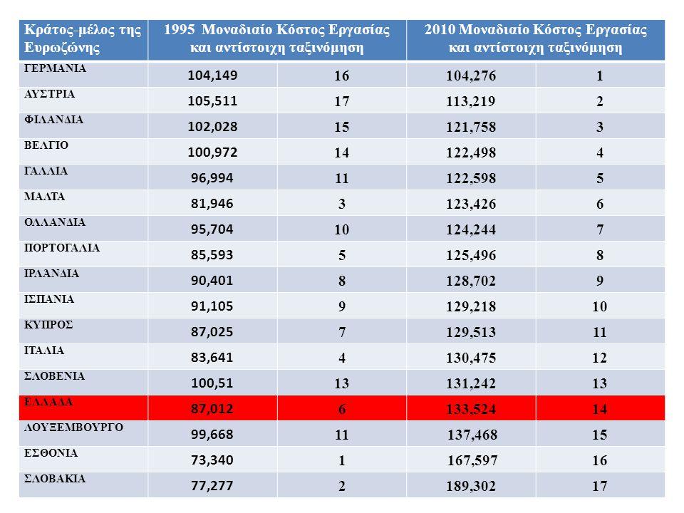 Κράτος-μέλος της Ευρωζώνης 1995 Μοναδιαίο Κόστος Εργασίας