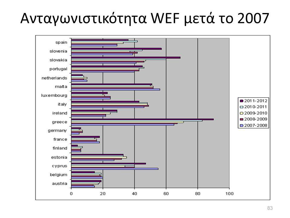 Ανταγωνιστικότητα WEF μετά το 2007