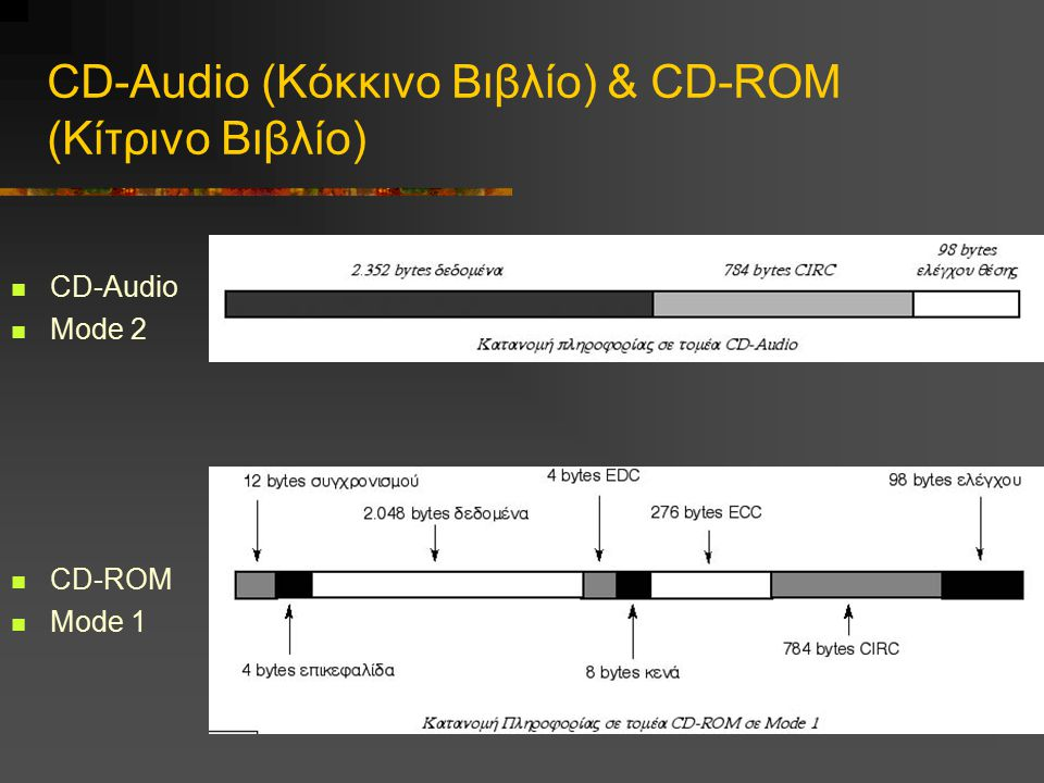 CD-Audio (Κόκκινο Βιβλίο) & CD-ROM (Κίτρινο Βιβλίο)