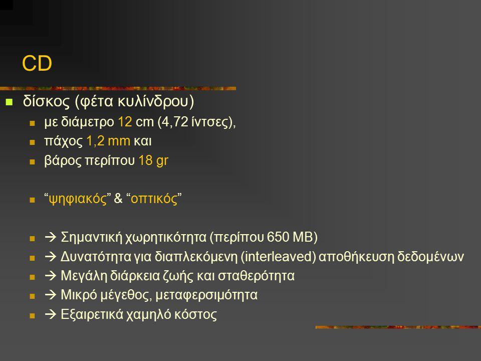 CD δίσκος (φέτα κυλίνδρου) με διάμετρο 12 cm (4,72 ίντσες),
