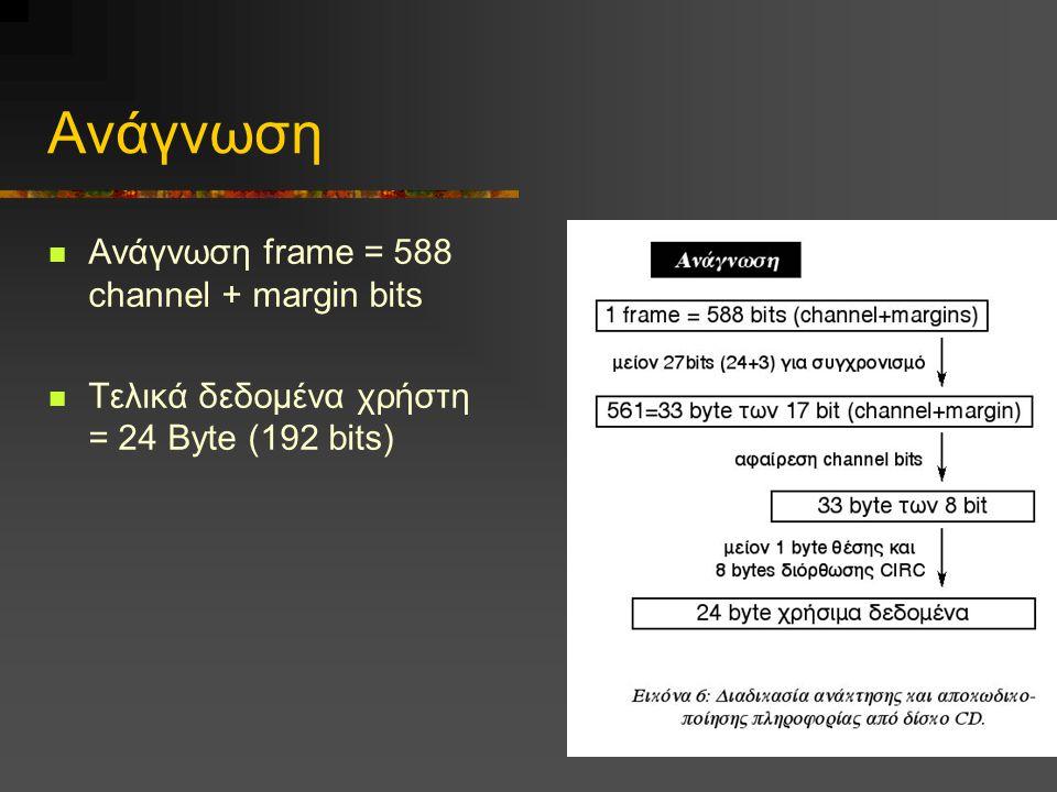 Ανάγνωση Ανάγνωση frame = 588 channel + margin bits